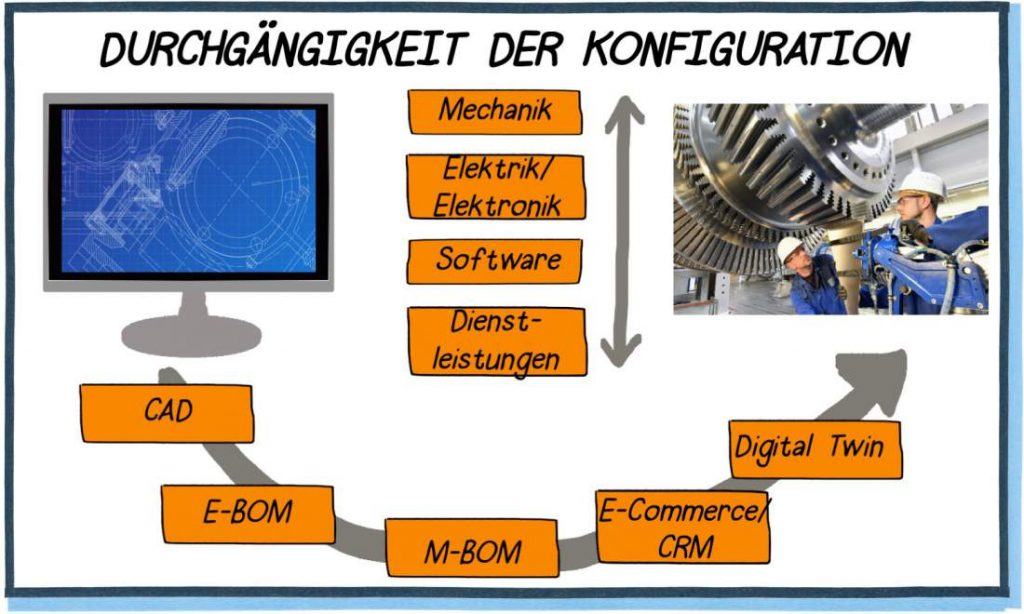 Durchgängige Konfiguration, Mechanik, Elektrik, Elektronik, Software, Dienstleistungen, CAD, E-BOM, M-BOM, E-Commerce, CRM, Digital Twin