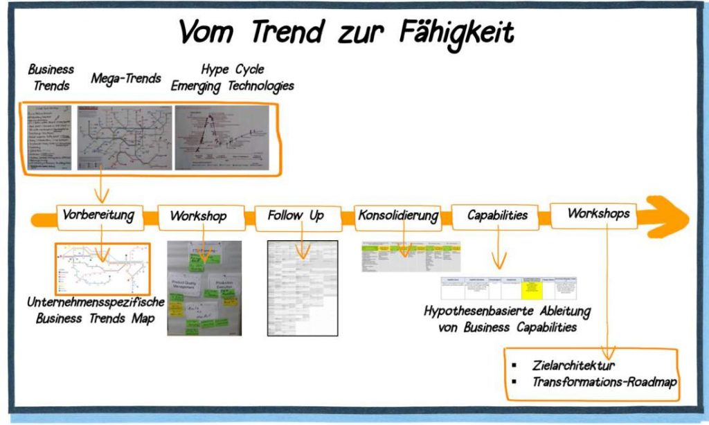 Trend, Fähigkeit im Unternehmen, Individualisierung, Megatrend, Business Trends, Mega-Trends, Hype Cycle, Technologies, Business Trends Map, Transformations-Roadmap