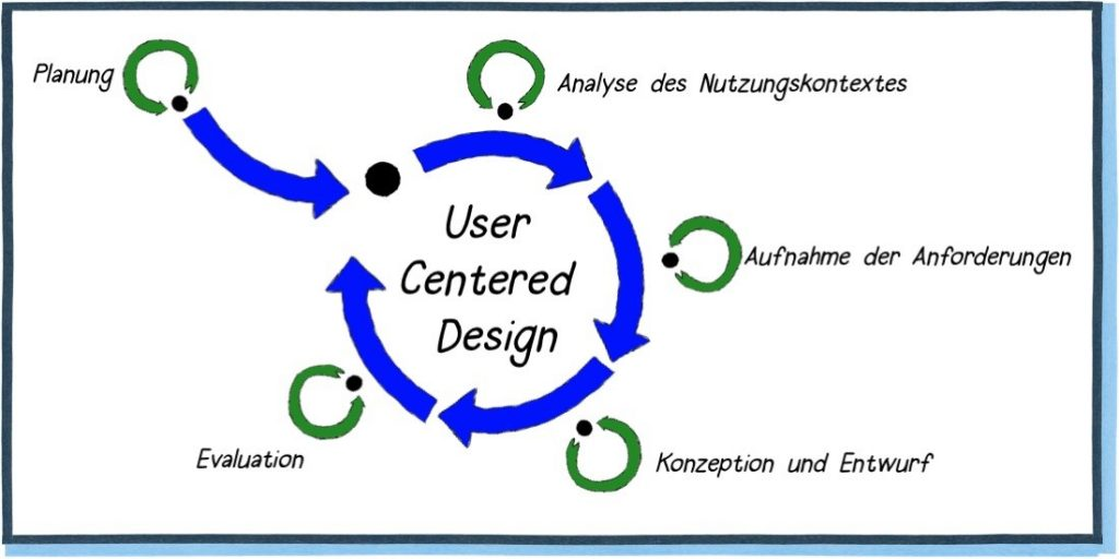 User-centered Design, Planung, Analyse des Nutzungskontextes, Aufnahme der Anforderungen, Konzeption und Entwurf, Evaluation, Interdisziplinäre Beratung