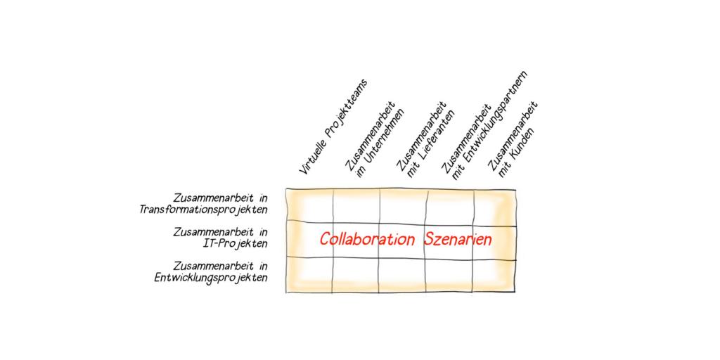 Collaboration-Szenarien, Überblick, Konnektivität, virtuelle Projektteams, Zusammenarbeit