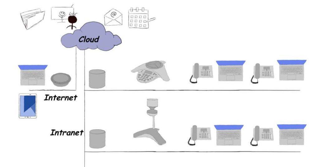 Collaboration Hardware, Collaboration Software, Zusammenarbeit, Teamwork, Cloud, Internet, Intranet, Akten, Dokumente, E-Mails, Präsentation, Konferenzen, Kalender, Laptop, Hardphone