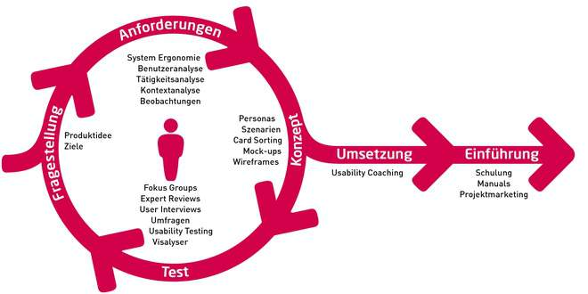 User-centered Design, Phasen, Anwenderzentriert, Konzept, Test, Fragestellung, Anforderungen, Umsetzung, Einführung