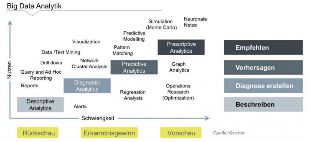 Descriptive Analytics, Diagnostic Analytics, Predictive Analytics, Prescriptive Analytics, Big Data im Projektprozess