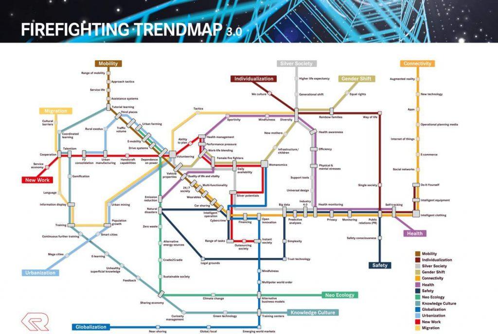 Rosenbauer, Firefighting Trend-Map, Fahrplan, Liniennetz, Trends, Subrends, vom Trend zur Fähigkeit, Trend to Ability, t2a