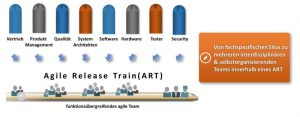 Agile Release Train, ART, Vertrieb, Produktmanagement, Qualität, System-Architekten, Software, Hardware, Tester, Security, funktionsübergreifendes Agile Team, Scaled Agile Framework, SAFe, Werner Siedl
