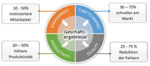 Agilität, Skalierungsmethode, Scaled Agile Frameworks, SAFe, Geschäftsergebnisse, Engagement, Time to Market, Productivity, Quality, Mitarbeitermotivation, Reduktion von Fehlern