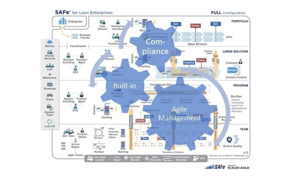 "Compliance ""built-in"", agile Management, Stellschrauben, Zahnräder, SAFe for lean enterprises, scaled agile framework, portfolio, large solution, program, team, agiles Management"