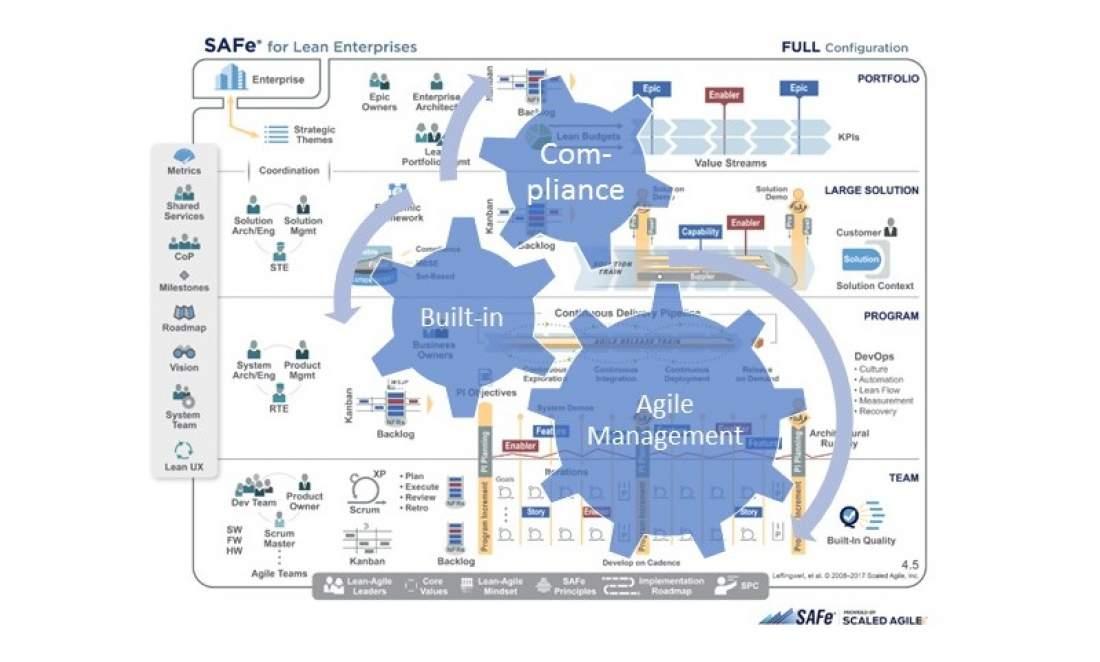 "Compliance ""built-in"", agile Management, Stellschrauben, Zahnräder, SAFe for lean enterprises, scaled agile framework, portfolio, large solution, program, team, agiles Management"