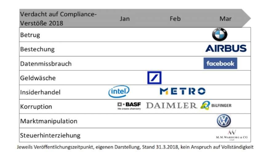 "Compliance-Verstäße 2018, 1. Quartal, Januar bis März, Image-Schaden, Unternehmens-Image, Lösungsansätze, agiles Management, Compliance ""built-in"""