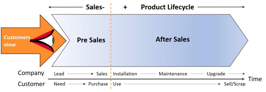 Sales and Product Lifecycle, Customer View, Pre Sales, After Sales, Sales, Installation, Maintenance, Upgrade, Company, Customer Experience Dilemma, Need, Purchase, Use, Sell or scrap, Kundenerwartungen verstehen und erfüllen, Customer Journey