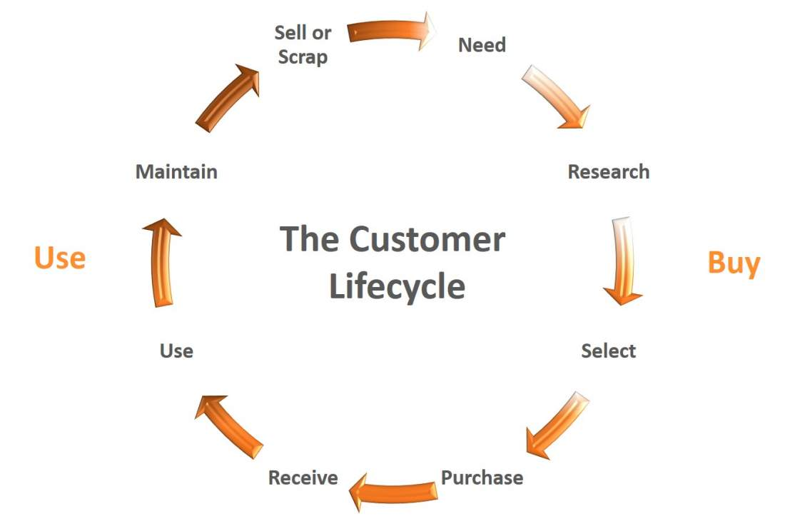 The Customer Lifecycle, schematische Darstellung, Need, Research, Select, Purchase, Receive, Use, Maintain, Sell or ScrapCustomer Journey, Customer Experience, CX, Kundenerwartungen verstehen, Kundenzentrierung, Serviceorientierung, Customer Journey Dilemma