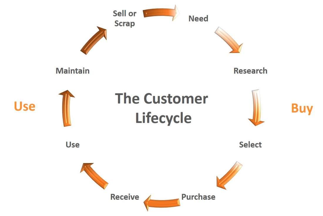 The Customer Lifecycle, schematische Darstellung, Need, Research, Select, Purchase, Receive, Use, Maintain, Sell or ScrapCustomer Journey, Customer Experience, CX, Kundenerwartungen verstehen, Kundenzentrierung, Serviceorientierung, Customer Journey Dilemma