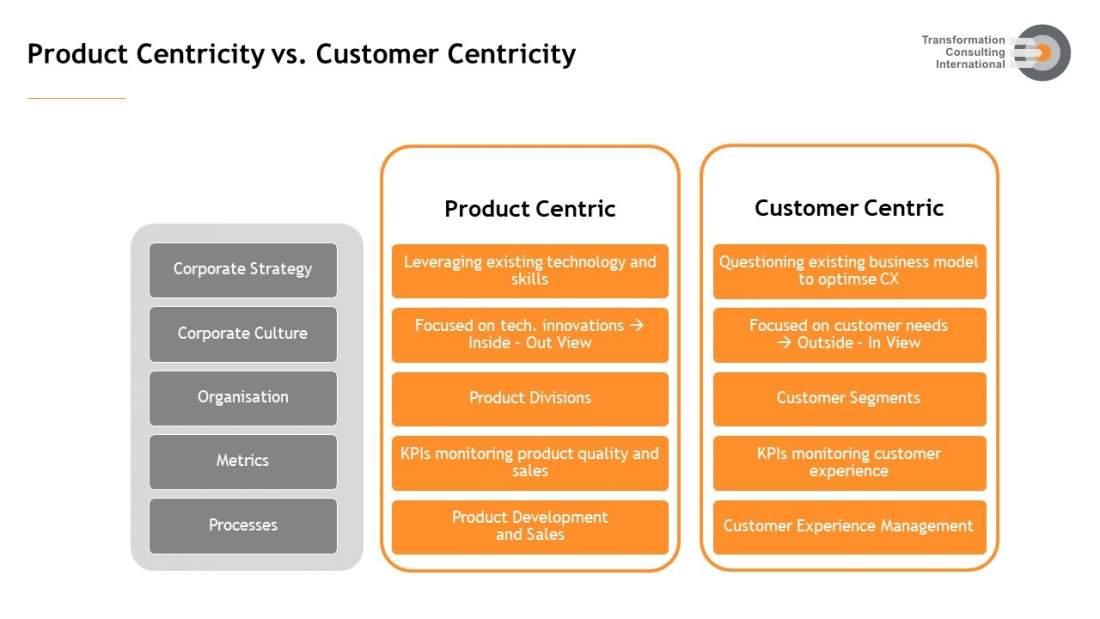 Tabelle, Diagramm, Produktzentrierung, Kundenzentrierung, Customer Centricity, Unternehmensstrategie, Unternehmenskultur, Unternehmensorganisation, , Erfolgskriterien, Unternehmenserfolg, Unternehmensprozesse, Kundenerwartungen erfüllen, Customer Service Excellence, Customer Retention, Customer Loyalty, Customization, Servitization