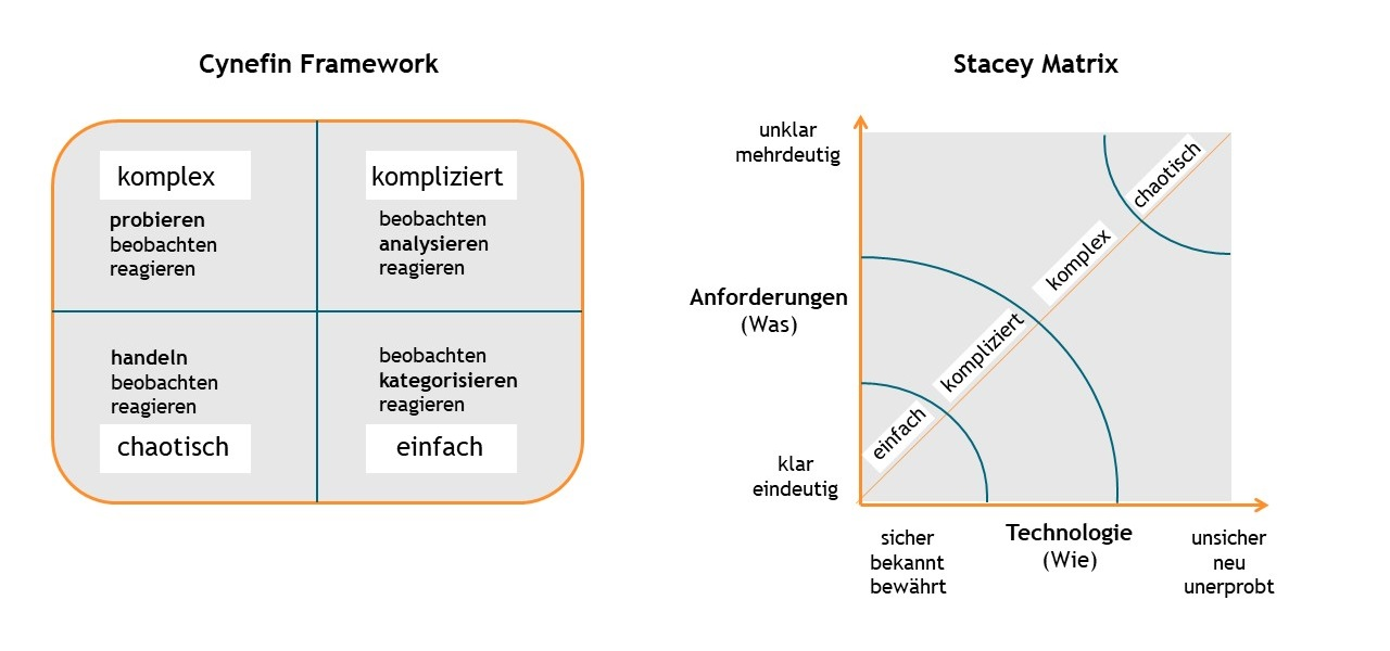 Cynefin-Modell, Stacey-Matrix, Entscheidungsfinden, agile Methoden, Innovationsorientierung, Effizienzorientierung, einfache Situationen, komplexe Situationen, komplizierte Situationen, chaotische Situationen