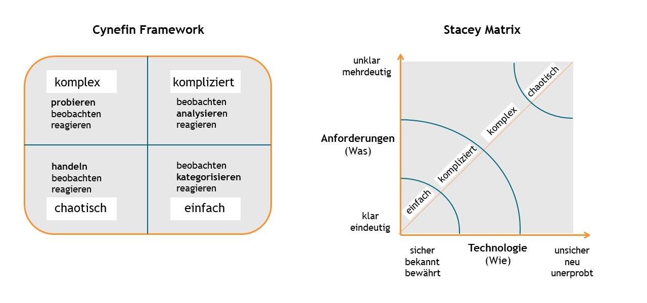 Cynefin-Modell, Stacey-Matrix, Entscheidungsfinden, agile Methoden, Innovationsorientierung, Effizienzorientierung, einfache Situationen, komplexe Situationen, komplizierte Situationen, chaotische Situationen