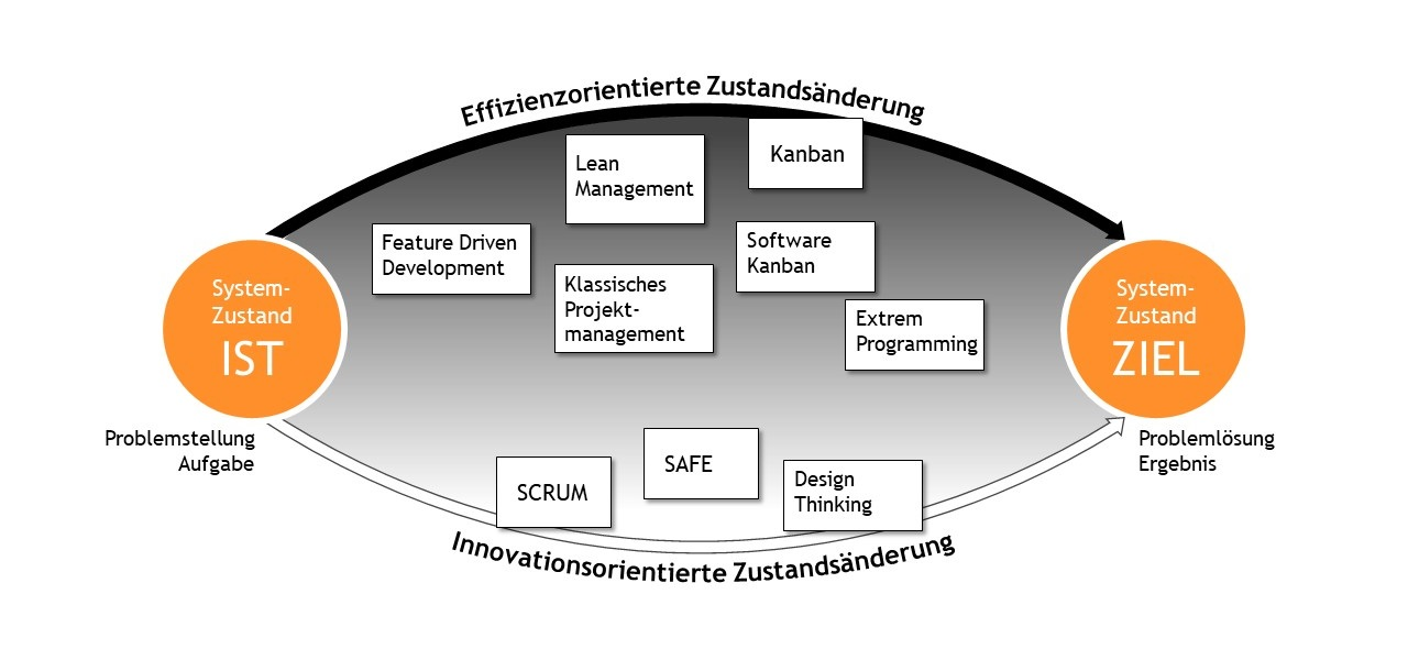 Effizienzorientierte Zustandsänderung, innovationsorientierte Zustandsänderung, Systemzustand IST, Systemzustand ZIEL, Einordnung der agilen Methoden, Kanban, Lean Management, Feature Driven Development, Klassisches Projektmanagement, Software Kanban, Extreme Programming, SAFe, SCRUM, Design Thinking