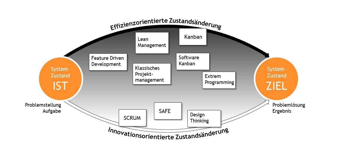 Effizienzorientierte Zustandsänderung, innovationsorientierte Zustandsänderung, Systemzustand IST, Systemzustand ZIEL, Einordnung der agilen Methoden, Kanban, Lean Management, Feature Driven Development, Klassisches Projektmanagement, Software Kanban, Extreme Programming, SAFe, SCRUM, Design Thinking