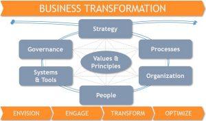 ETC, Enterprise Transformation Cycle