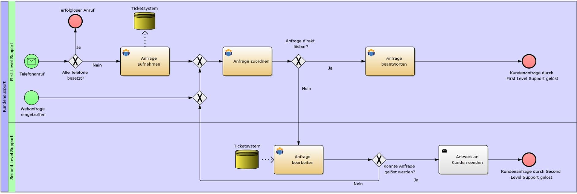 Prozessorientiertes Denken, Methodik, Prozessmodellierung mit BPMN 2.0, Prozessmodell