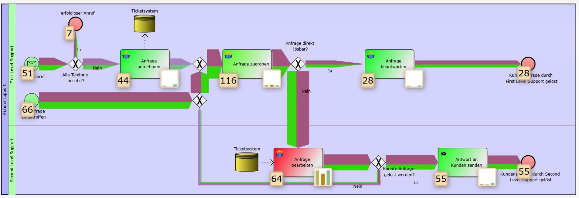 Prozessorientiertes Denken, Methodik, Prozessmodellierung BPMN 2.0, Simulationsansicht Prozessmodell IYOPROmit BPMN 2.0, S