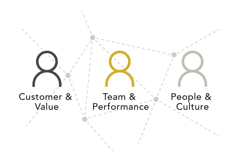 Drei Führungsrollen und deren Führungsaufgaben und Vernetzung als Customer & Value Leader, Team & Performance Leader und People & Culture Leader, Menschenfiguren auf gleicher Höhe, Piktogramme in Silber, Gold und Metall auf weißem Hintergrund