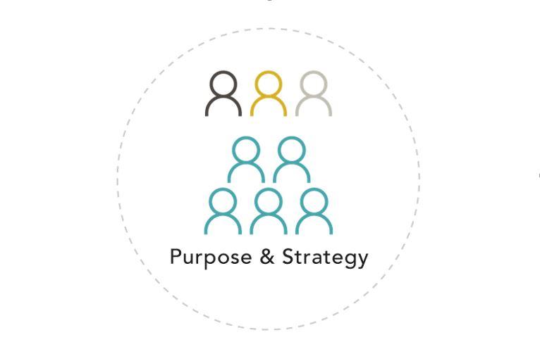 Die Führungsrollen im Shared Leadershift©-Modell als Einheit im Kreis