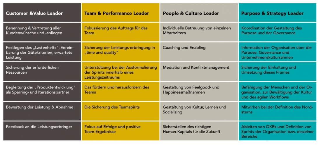Vier Aufgabenfelder und Führungsaufgabenlisten nach den Führungsrollen im Shared Leadershift©-Modell