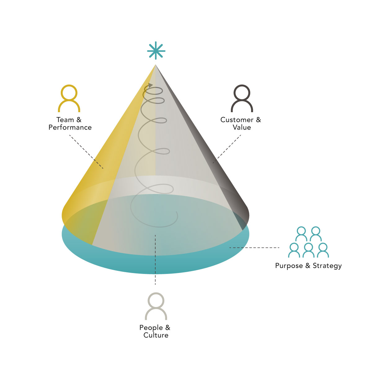Die Führungsrollen im Shared Leadershift©-Modell in plastischer Darstellung als Pyramiden-Kegel