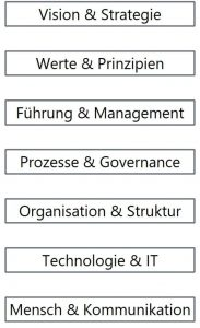 Schematische Darstellung: 7 Schlüsselbefähiger (Fähigkeiten und Kompetenzen) für agile und digitale Transformation: Vision & Strategie, Werte & Prinzipien, Führung & Management, Prozesse & Governance, Organisation & Struktur, Technologie & IT, Mensch & Kommunikation