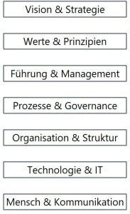 Schematische Darstellung: 7 Schlüsselbefähiger (Fähigkeiten und Kompetenzen) für agile und digitale Transformation: Vision & Strategie, Werte & Prinzipien, Führung & Management, Prozesse & Governance, Organisation & Struktur, Technologie & IT, Mensch & Kommunikation