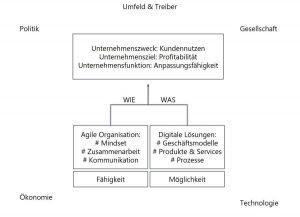 Schematische Darstellung: Unternehmen erreichen deren Zweck, Ziel und Funktion über Fähigkeiten als agile Organisation (Mindset, Zusammenarbeit, Kommunikation) und ihre Möglichkeiten mithile digitaler Lösungen (Geschäftsmodelle, Produkte, Services, Prozesse)