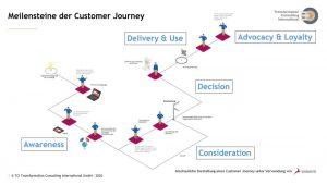 Customer Journey Modelling durch TCI mithilfe der Software SIgnavio, Titel: Meilensteine der Customer Journey