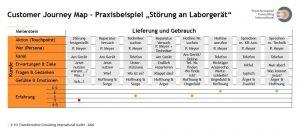 Praxisbeispiel zum Customer Journey Mapping zum Thema Störung an Laborgerät