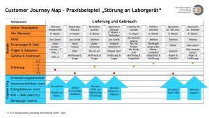 Beispiele für Optimierungsoptionen im Rahmen des Customer Journey Mapping an einzelnen Touchpoints