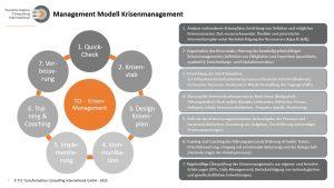 Übersicht über die verschiedenen Schritte im Krisenmanagement auf Basis des TCI Enterprise Transformation Cycle