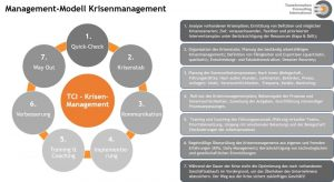7-stufiges TCI-Krisenmanagement-Modell basierend auf dem ETC