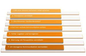 Checkliste mit 7 Punkten zur richtigen Kommunikation in Krisenzeiten