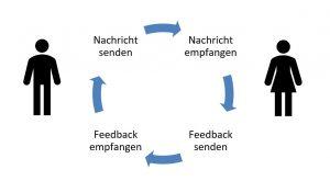 Schema zum Ablauf von Kommunikation: Nachricht senden - Nachricht empfangen - Feedback senden - Feedback empfangen