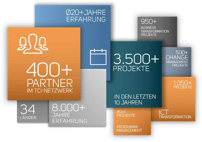 TCI Infografik