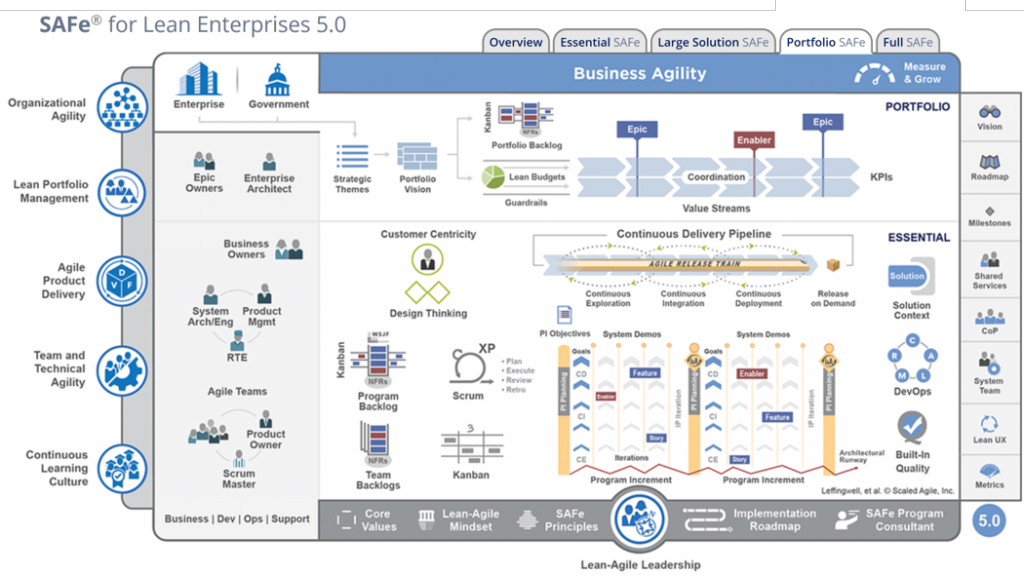 SAFe® for Lean Enterprises 5.0
