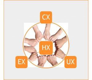 Hände in einem Kreis bilden eine Teamgeste mit ihren Fäusten, Beschriftung: CX (Customer Experience), EX (Employee Experience), UX (User Experience), HX (Human Experience / Holistic Experience)