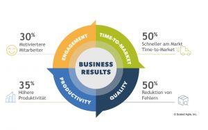 Business Results von SAFe (Scaled Agile Framework): 30% motiviertere Mitarbetier, 35% Höhere Produktivität, 50% schnellere Time to Market, 50% Reduktion von Fehlern