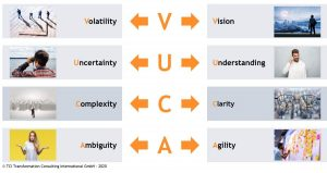 Schema zu Lösungen auf VUCA-Herausforderungen: Volatility needs vision, uncertainty needsunderstanding, complexity needs clarity, ambiguity needs agility
