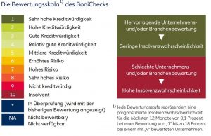 10-Stufen-Rating von Euler-Hermes zur Einstufung der Zahlungsfähigkeit von Unternehmen