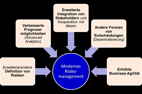 Elemente des modernen Risikomanagements