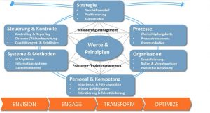 Enterprise Transformation Cycle der TCI GmbH