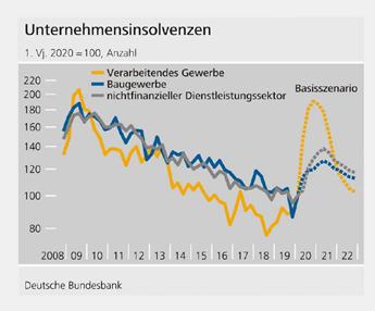 01 - Entwicklung der Unternehmensinsolvenzen nach dem Finanzstabilitätsbericht 2020 vom 25. November 2020 der Deutschen Bundesbank