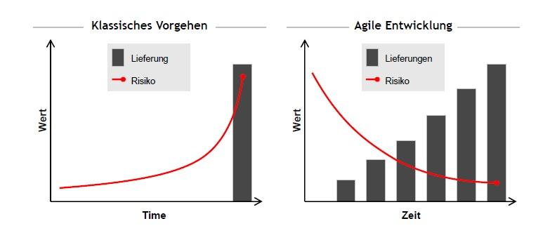Risiken agile und klassische Methoden im Vergleich