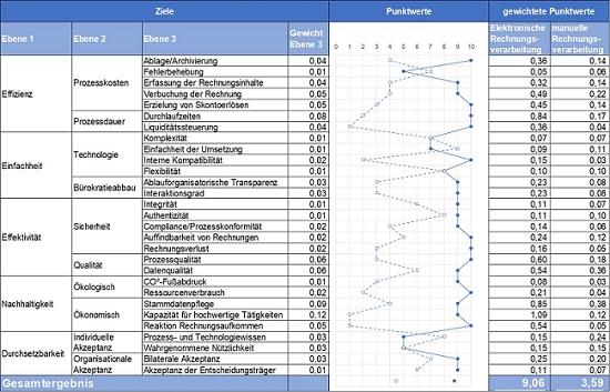 Profildarstellung Nutzwertanalyse