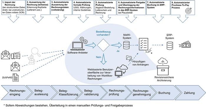 Nutzwertanalyse elektronische Rechnungsverarbeitung
